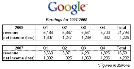 google-2007-2008-financials1