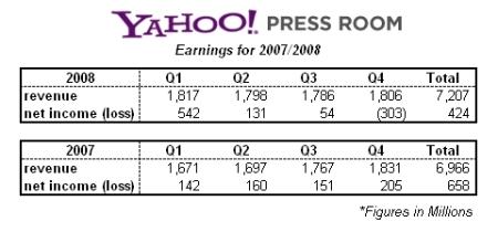 yahoo-2007-2008-financials