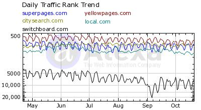 6 Month Comparison of Superpages.com, Yellowpages.com, CitySearch.com, Local.com and Switchboard.com