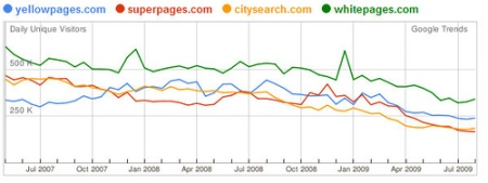 IYP traffic is on decline due to Google Local Business Listings