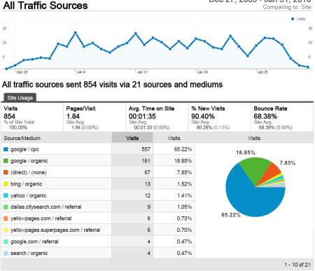Take a look at the traffic for this analytics account!