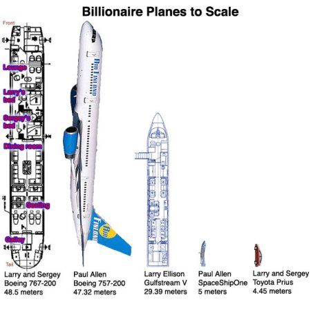 Size of Google plane to scale