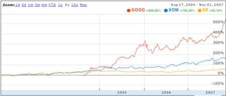 Google Stock History