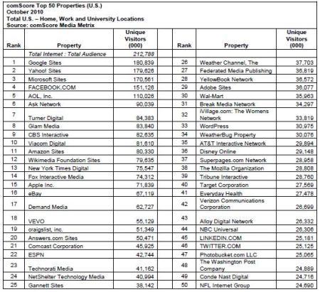 comScore Top 50 Properties US in October 2010
