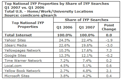 comScore.com IYP Properties by Share of IYP Searches Q1 2007 vs Q1 2006