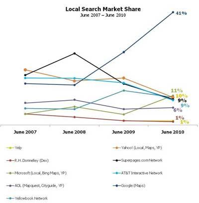 comScore Local Search Marketshare Market Share Graph IYP Search
