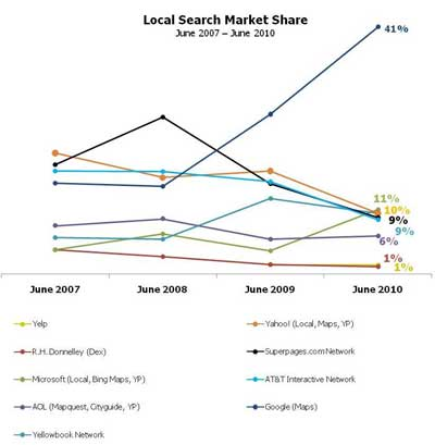 comScore Local Search Marketshare Market Share Graph IYP Search